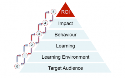 Is focus on ROI killing meetings?
