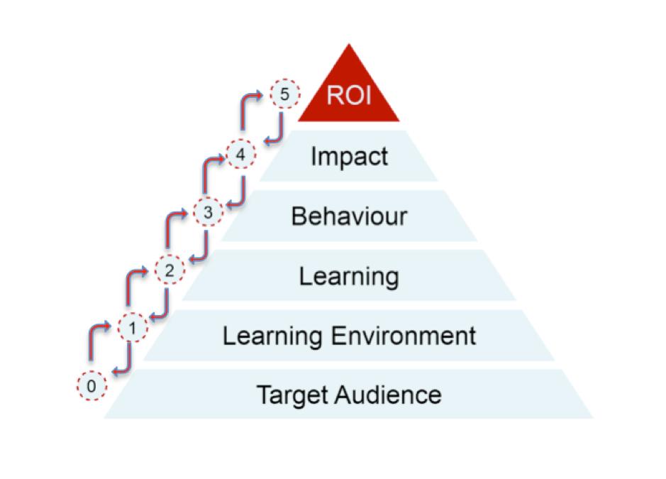 Is focus on ROI killing meetings?